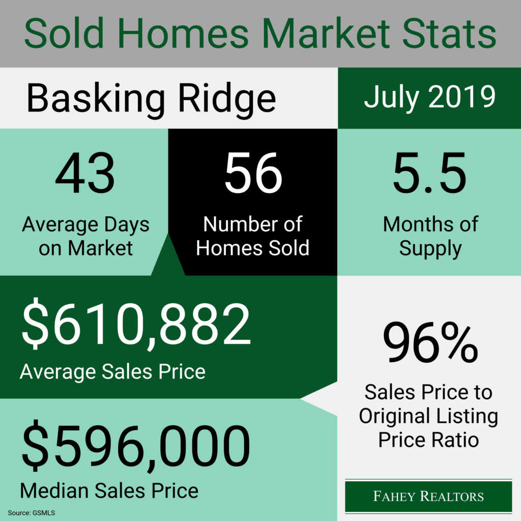 basking-ridge-nj-real-estate-market-statistics-july-2019