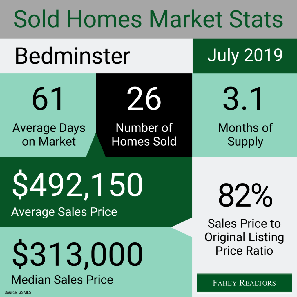 bedminster-nj-real-estate-market-statistics-july-2019