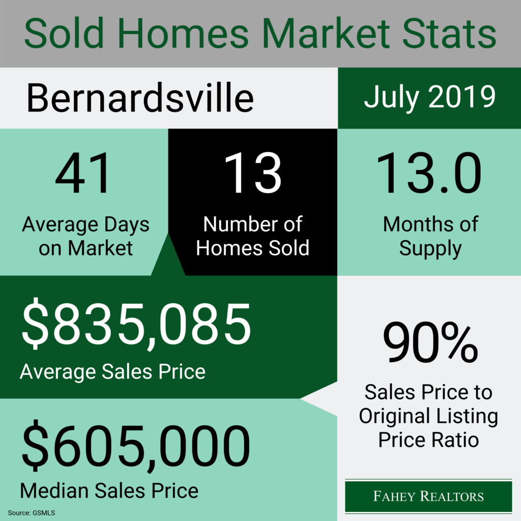 bernardsville-nj-real-estate-market-statistics-july-2019
