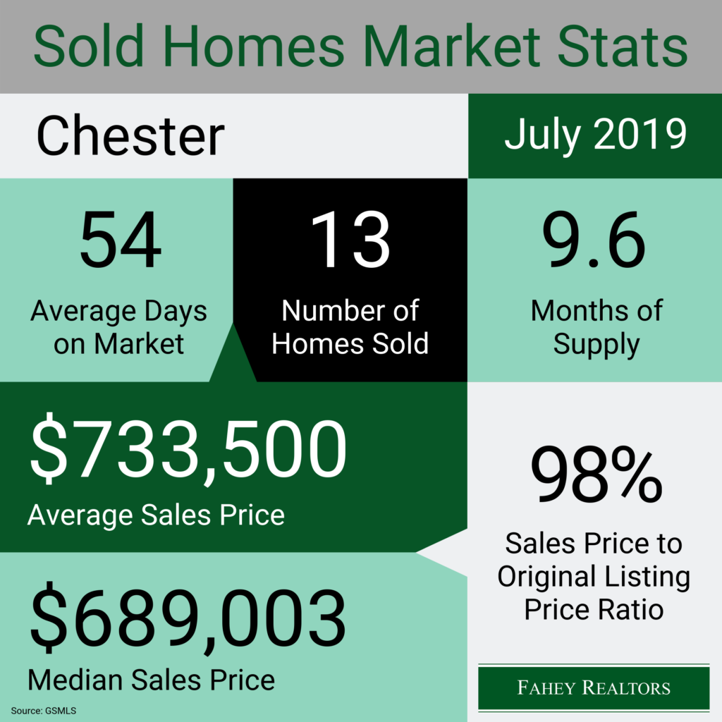 chester-nj-real-estate-market-statistics-july-2019