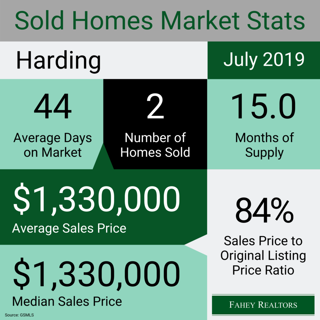 harding-nj-real-estate-market-statistics-july-2019