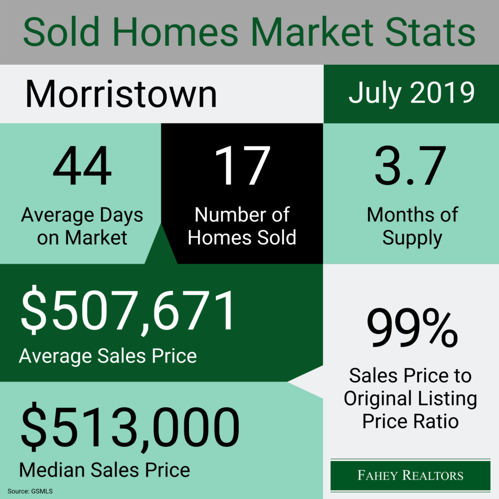 morristown-nj-real-estate-market-statistics-july-2019