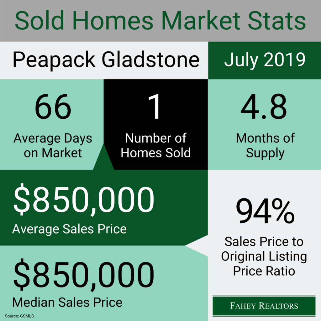 peapack-gladstone-nj-real-estate-market-statistics-july-2019